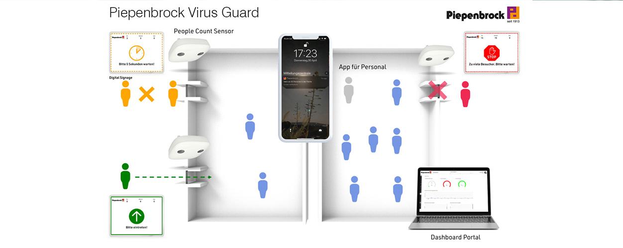 Piepenbrock Virus Guard ist eine digitale Lösung zur Ergänzung des Hygienekonzeptes im Einzelhandel. (Bild: Piepenbrock Unternehmensgruppe GmbH + Co. KG)