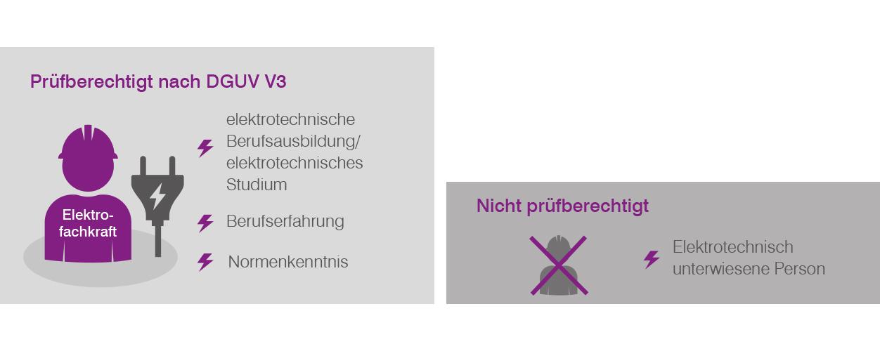 Elektrofachkräfte dürfen Prüfungen nach DGUV V3 vornehmen.
